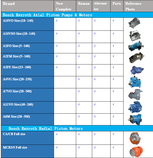 Quality Piston pumps and motors saving your hydraulic Needs